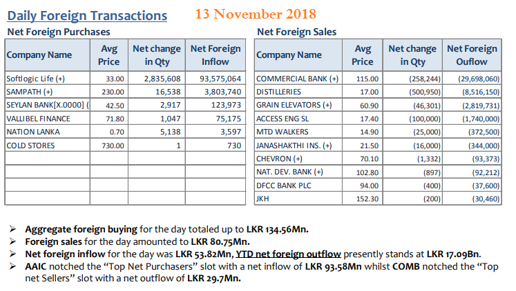Daily Foreign Transactions - Page 7 13nov10
