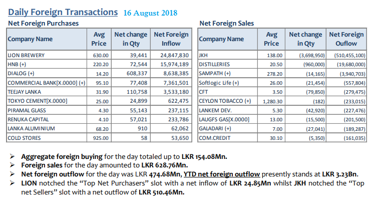 Daily Foreign Transactions - Page 3 16aug10