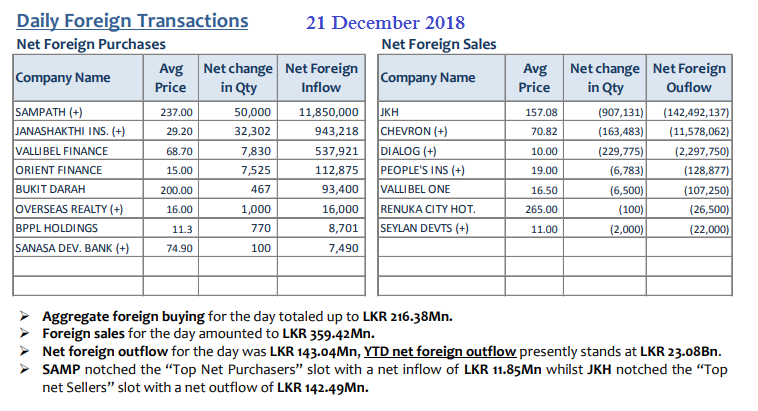 Daily Foreign Transactions - Page 4 21dec10
