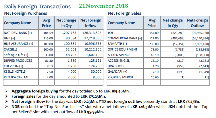Daily Foreign Transactions - Page 7 21nov10