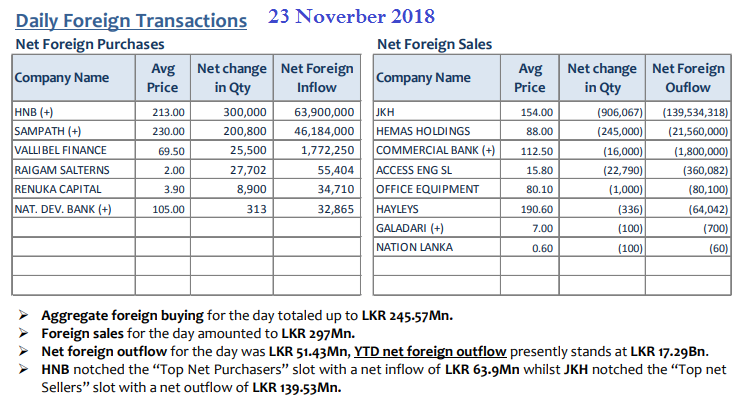 Daily Foreign Transactions - Page 7 23nov10