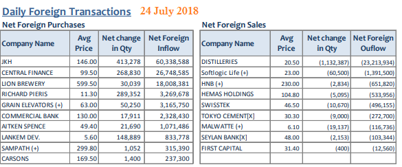 Daily Foreign Transactions 24july10