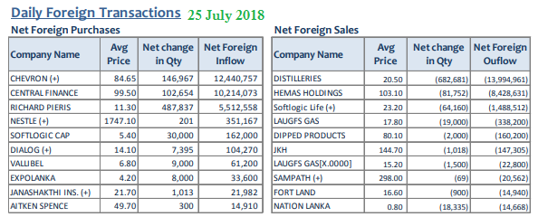 Daily Foreign Transactions 25july11