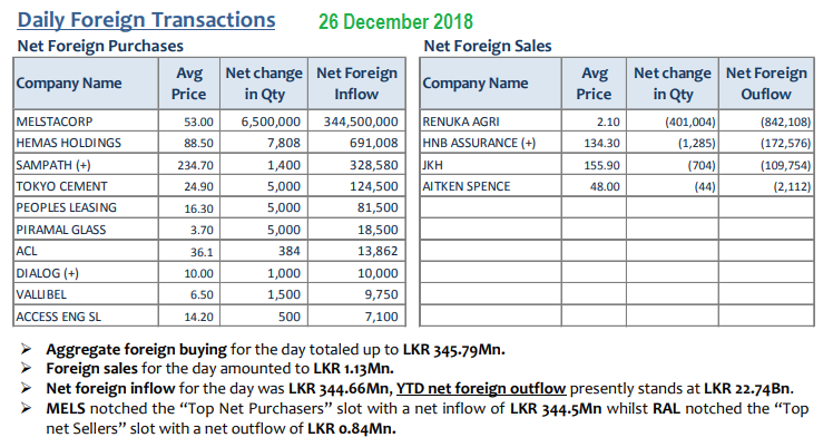 Daily Foreign Transactions - Page 5 26dec10