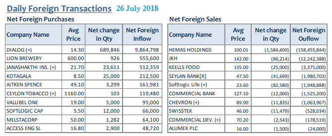 Daily Foreign Transactions 26july11