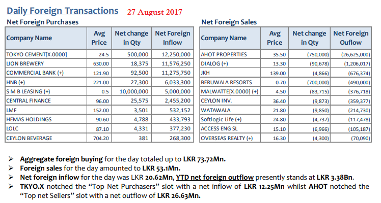 Daily Foreign Transactions - Page 3 27aug10