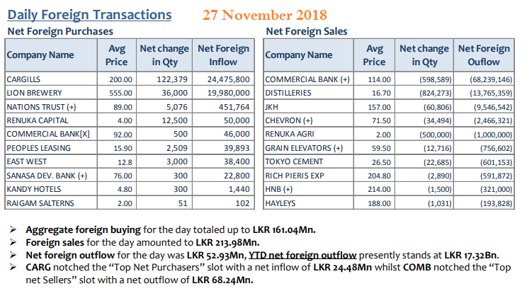 Daily Foreign Transactions - Page 7 27nov10