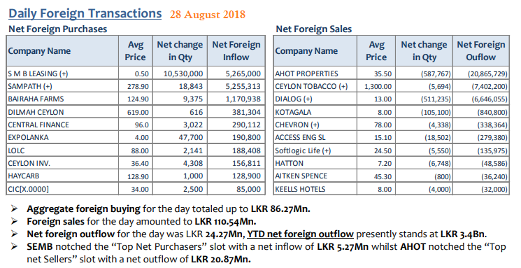Daily Foreign Transactions - Page 3 28aug10