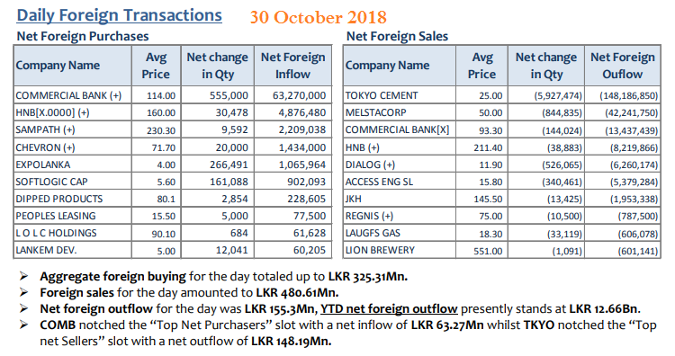 Daily Foreign Transactions - Page 3 30_oct10
