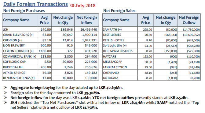 Daily Foreign Transactions 30july10