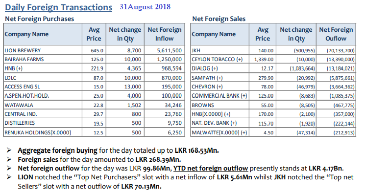 Daily Foreign Transactions - Page 3 31aug10