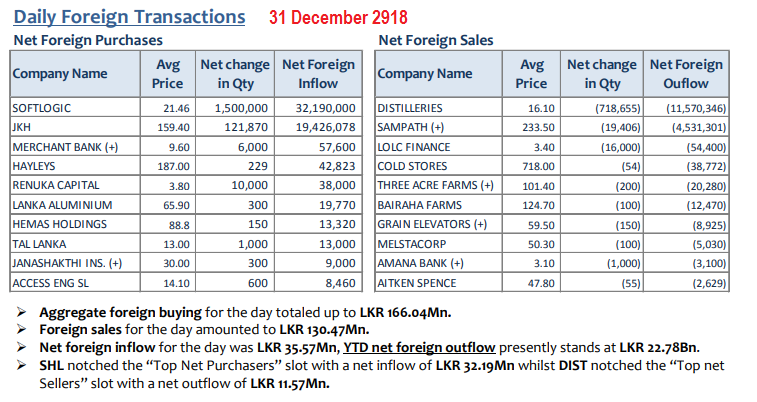 Daily Foreign Transactions - Page 5 31dec10
