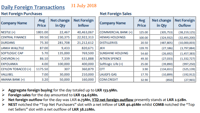 Daily Foreign Transactions 31july10