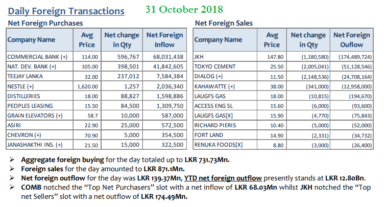 Daily Foreign Transactions - Page 3 31oct10
