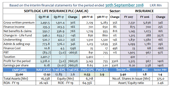 Q-TO-Q Financial Report-Financial Performance- Period ended 30 September 2018 - Page 2 Aaic-q11