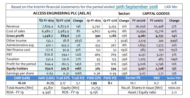 Q-TO-Q Financial Report-Financial Performance- Period ended 30 September 2018 - Page 2 Ael-q311