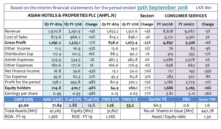 Q-TO-Q Financial Report-Financial Performance- Period ended 30 September 2018 - Page 2 Ahpl-q10