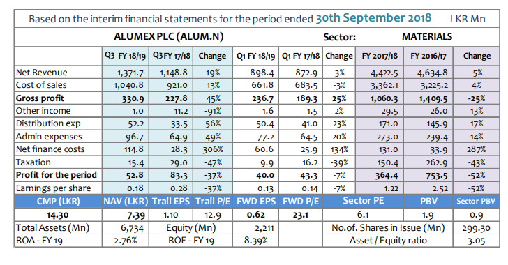 Q-TO-Q Financial Report-Financial Performance- Period ended 30 September 2018 - Page 2 Alum-q10