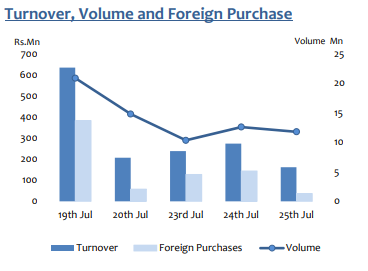 Turnover-Volume & Foreign Purchase On 25 July 2018 D10