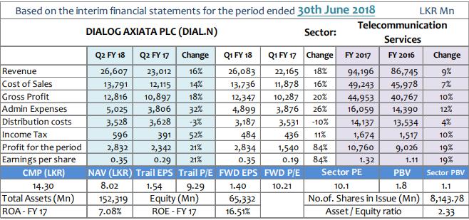 Sri Lanka Dialog Axiata net profits up 21-pct in June quarter Dial10