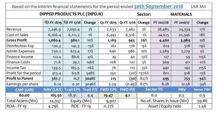 Q-TO-Q Financial Report-Financial Performance- Period ended 30 September 2018 - Page 2 Dipd-q10