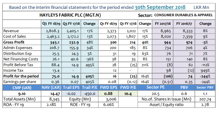 Q-TO-Q Financial Report-Financial Performance- Period ended 30 September 2018 Gmt-q310
