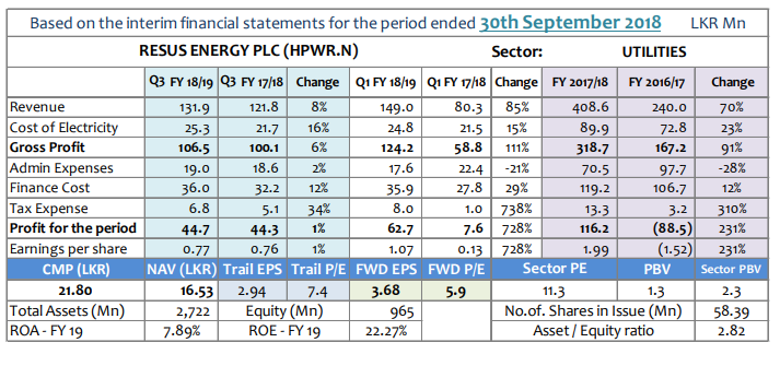 Q-TO-Q Financial Report-Financial Performance- Period ended 30 September 2018 Hpwr-q10