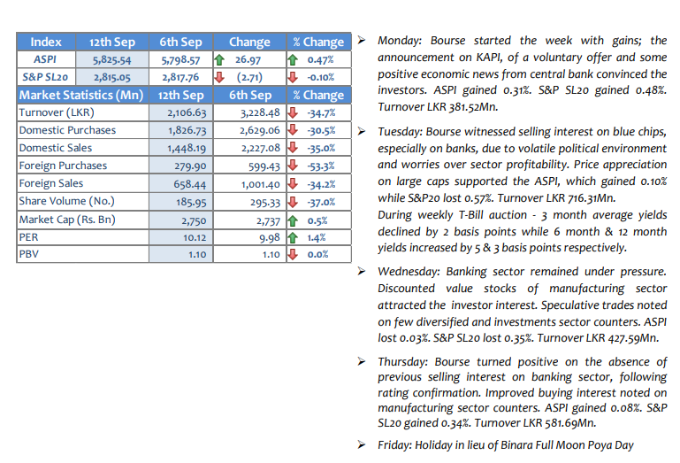 Performance of the Market-Weekly Ma12se10