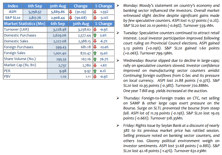 Performance of the Market-Weekly Ms6sep10