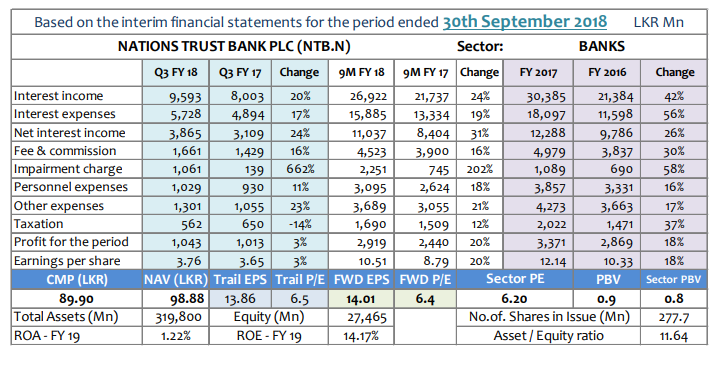 Q-TO-Q Financial Report-Financial Performance- Period ended 30 September 2018 Ntb-q310
