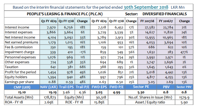 Q-TO-Q Financial Report-Financial Performance- Period ended 30 September 2018 Plc-q310