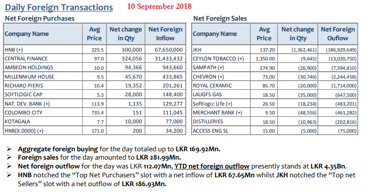 Daily Foreign Transactions - Page 2 Sep1011