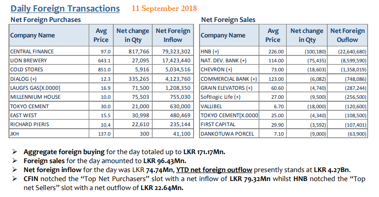 Daily Foreign Transactions - Page 2 Sep1110