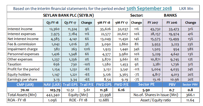 Q-TO-Q Financial Report-Financial Performance- Period ended 30 September 2018 Seyb-q10