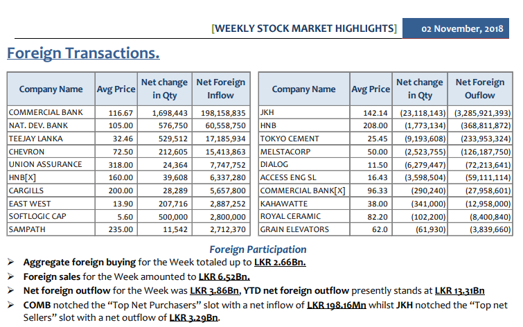 Daily Foreign Transactions - Page 3 Summ-011