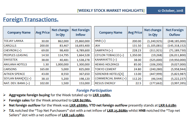 Daily Foreign Transactions - Page 3 Summ-110