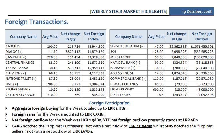 Daily Foreign Transactions - Page 3 Summ-111