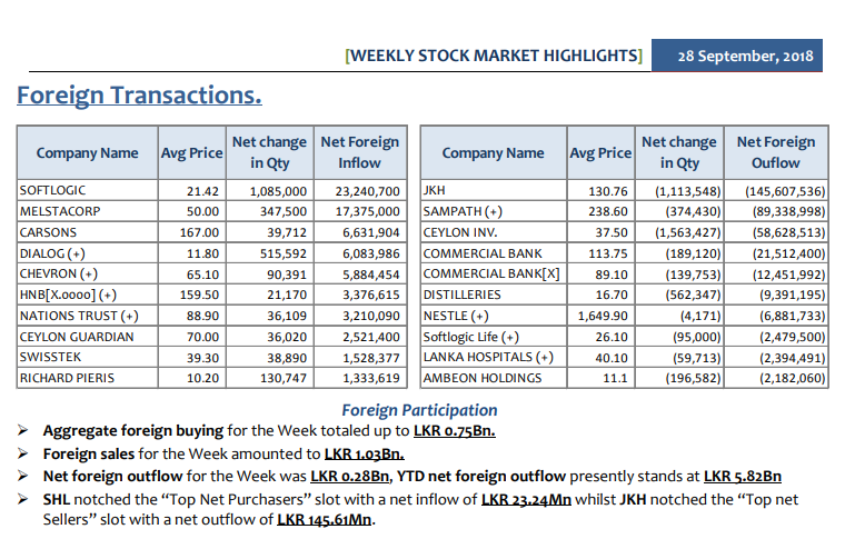 Daily Foreign Transactions - Page 3 Summ-210