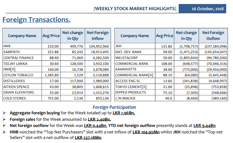Daily Foreign Transactions - Page 3 Summ-211