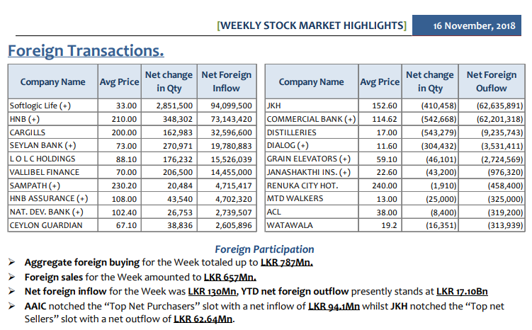 Daily Foreign Transactions - Page 4 Summ1610