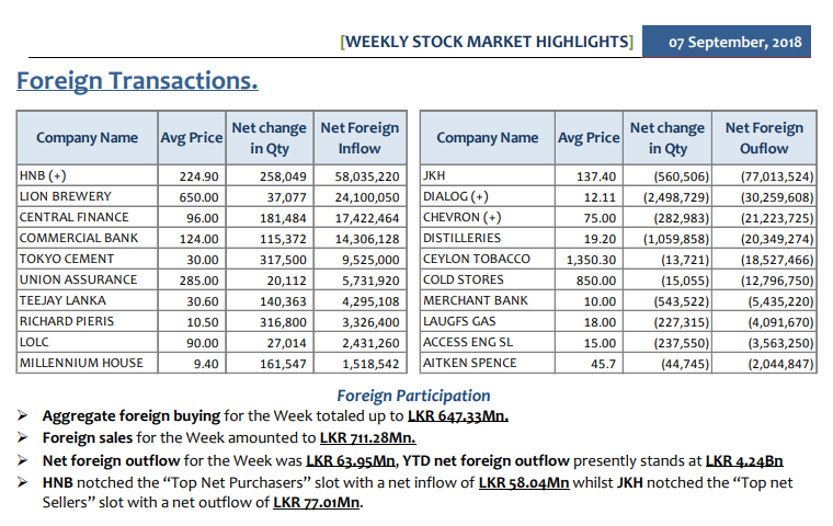 Daily Foreign Transactions - Page 2 Summar11