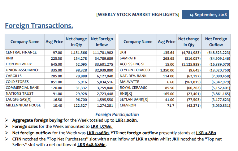 Daily Foreign Transactions - Page 2 Summar12