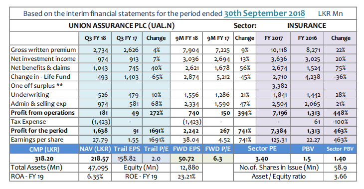 Q-TO-Q Financial Report-Financial Performance- Period ended 30 September 2018 - Page 2 Ual-q310