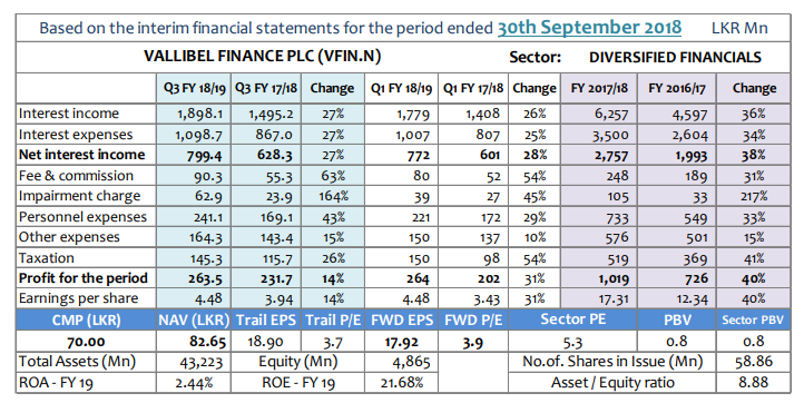 Q-TO-Q Financial Report-Financial Performance- Period ended 30 September 2018 - Page 2 Vfin-q10