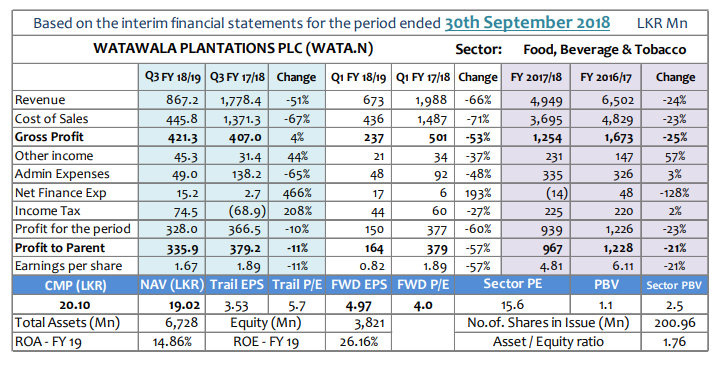 Q-TO-Q Financial Report-Financial Performance- Period ended 30 September 2018 - Page 2 Wata-q10