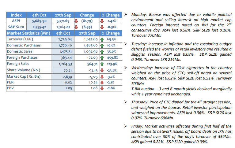 Performance of the Market-Weekly We04oc10