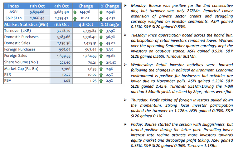 Performance of the Market-Weekly We11oc10