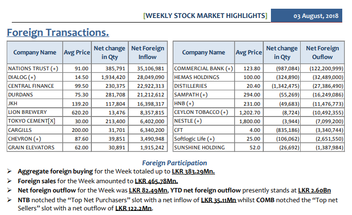 Daily Foreign Transactions Weekly10