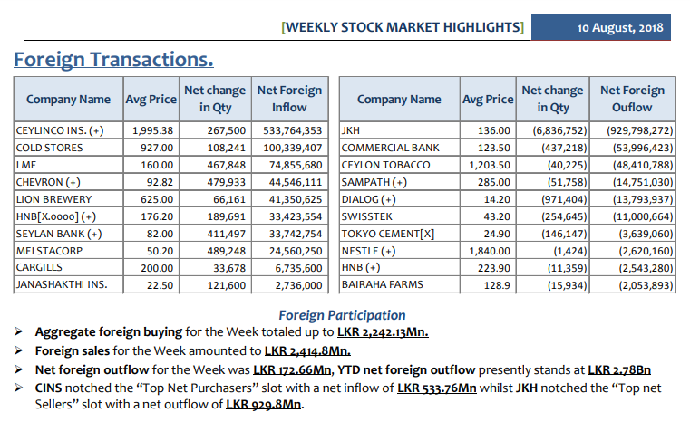 Daily Foreign Transactions - Page 3 Weekly12