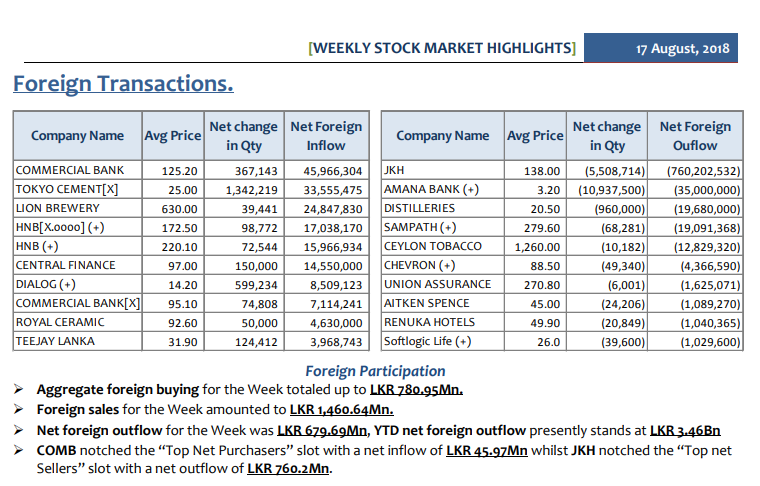 Daily Foreign Transactions - Page 3 Weekly14